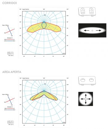 spotled-curve